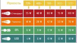 Преимущества светодиодной подсветки